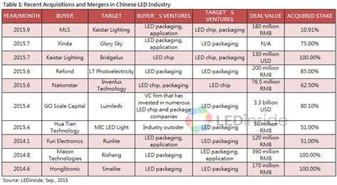 2016 Chinese LED Chip and Package Industry Market Report ...