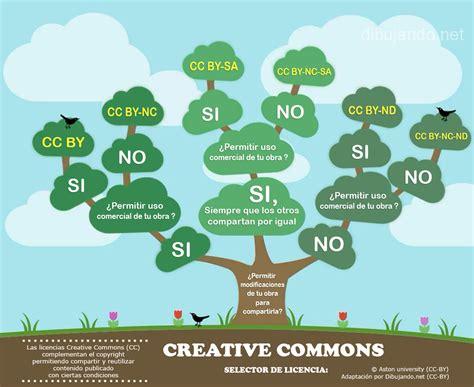 7.- Creative Commons (qué es, para qué sirve, cómo ...