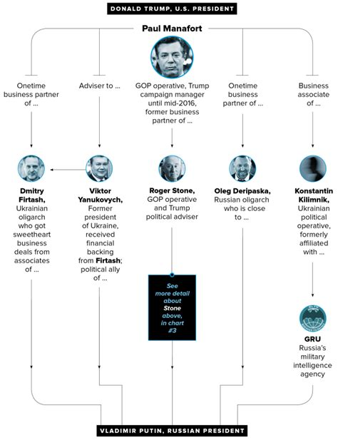 All of Trump's Russia ties, in 7 charts – POLITICO