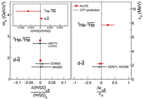 alquimiayciencias: ALICE mide la invariancia CPT con el ...