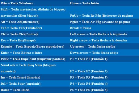 Atajos de teclado: listado completo para moverte en Windows.