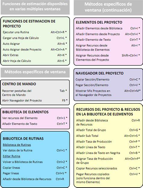 Benchmark Estimating Software – Nuevos Métodos Abreviados ...