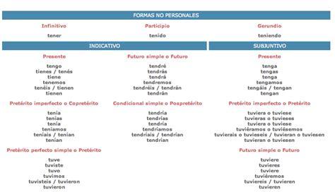 Blog Mobas | El blog de las comas, los sustantivos, los ...