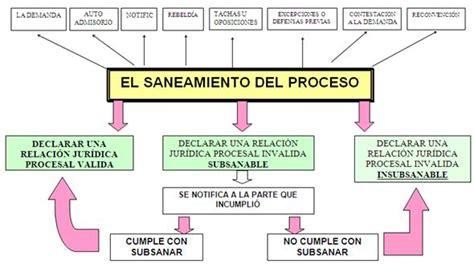 Codigo De Procedimiento Civil En El Ecuador 2016 | codigo ...