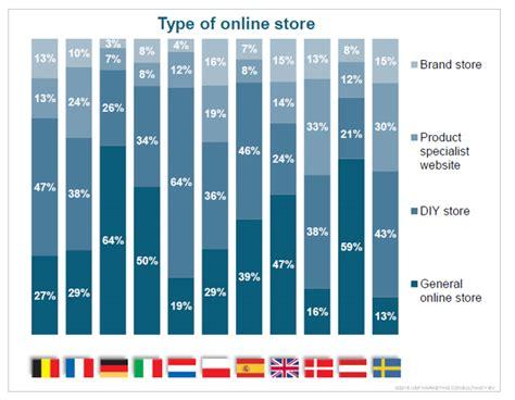 Comercio electrónico: las tiendas de bricolaje, las ...