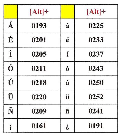 Como Escribir Acentos En Teclado En Ingles | grcom.info