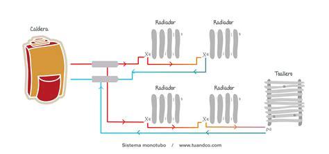 Cómo funciona un radiador de agua | Aprende & Mejora