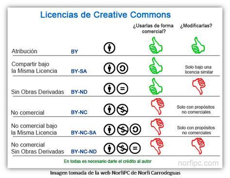 Conserve sus derechos de autor   Acceso abierto   Guías de ...
