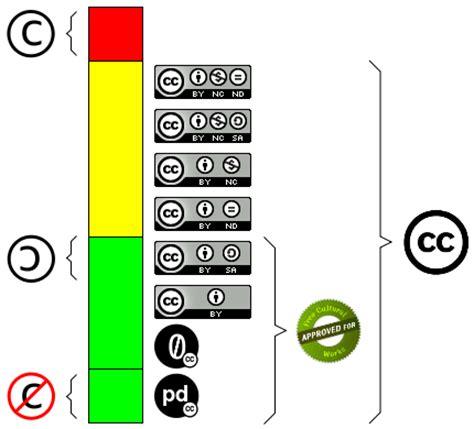 Copyright, Copyleft y Creative Commons ¿Qué los diferencia ...