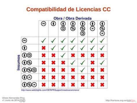 Crear y reutilizar contenidos con licencia | TicArte