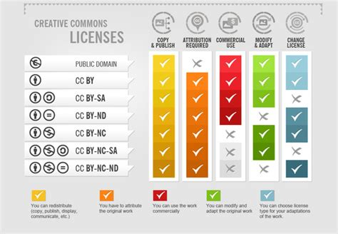 Creative Commons Guide | Copyright at UBC