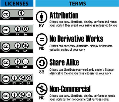 Creative Commons Licenses   Copyright   LibGuides at ...