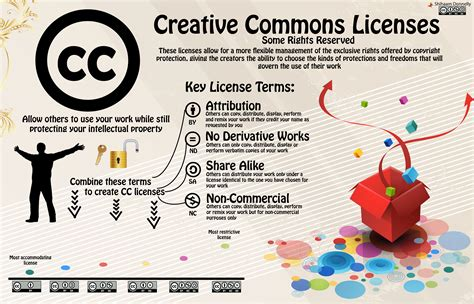 Creative Commons   Sharingame