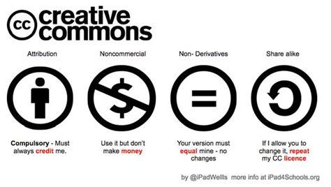 Creative Commons: Understanding Free Content