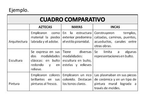 Cuadros comparativos: cómo hacerlos, información y ...