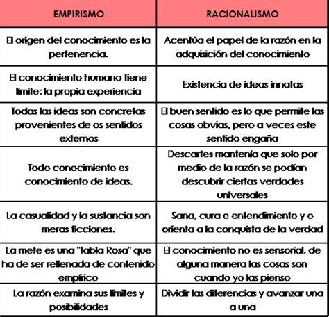 Cuadros comparativos entre Racionalismo y Empirismo ...