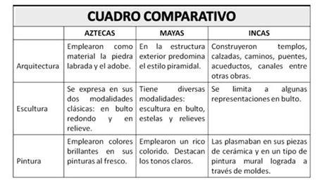 Cuadros comparativos ¿Qué son? Ejemplos de cuadros de ...