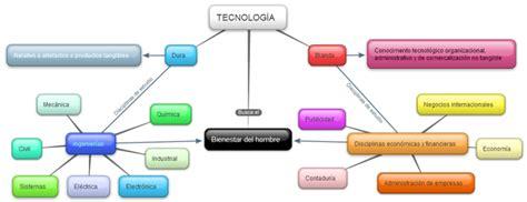 Cuadros sinópticos sobre tecnología | Cuadro Comparativo