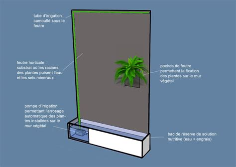 Déco : Ikea Jardin Vertical   La Rochelle 21, Ikea Lomme ...