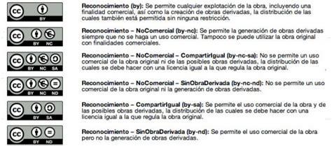 Derechos y restricciones en el uso de obras de terceros en ...