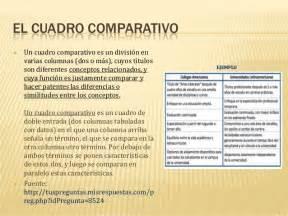 Ecf ea 3 diferencias entre cuadro sinoptico y cuadro ...