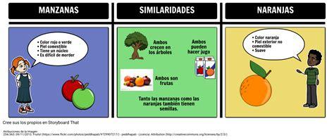 Ejemplo de Comparación y Contraste Storyboard
