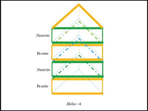 Estructura dual de los núcleos atómicos | Textos Científicos