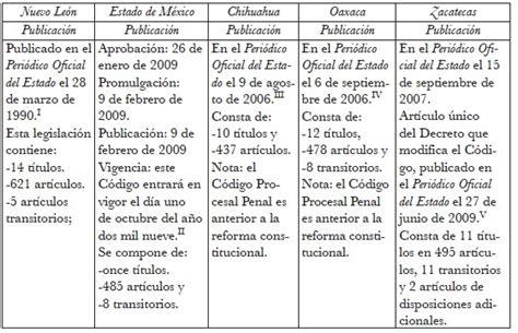 Etapas del proceso penal mexicano unam