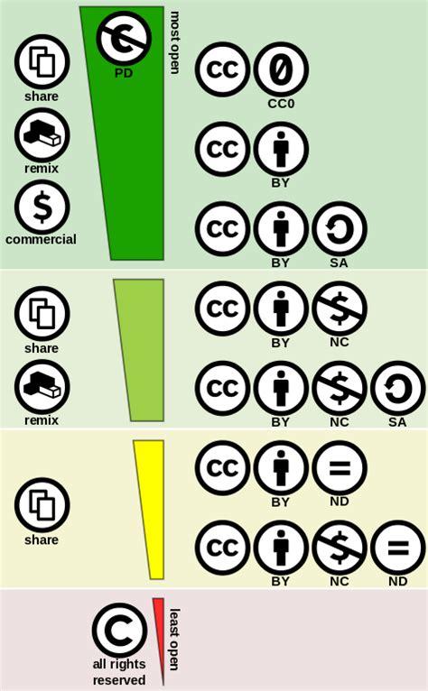 File:Creative commons license spectrum.svg   Wikipedia