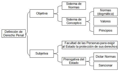 File:Definicion derecho penal.jpg   Wikimedia Commons