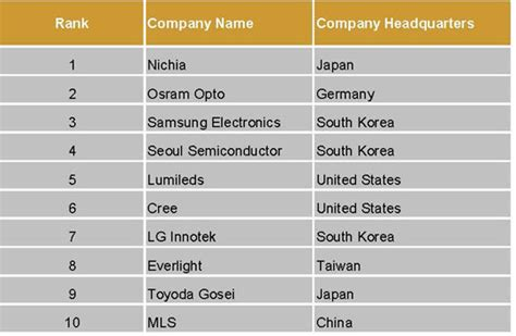 First Chinese supplier enters top 10 ranking of packaged ...