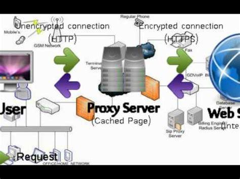 Free Proxy Server   YouTube