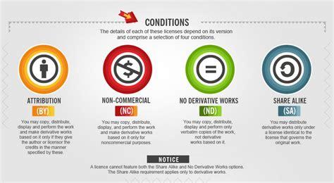 Infografía: aprende a aplicar las licencias Creative ...