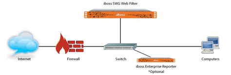 Integracion con Servidor Proxy | iboss Cybersecurity