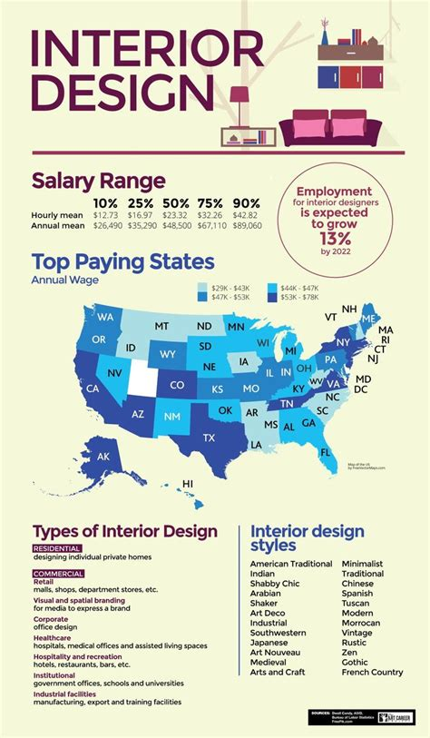 interior decorator hourly rate | www.indiepedia.org