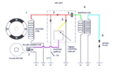 Kondensatorowy układ zapłonowy – Wikipedia, wolna encyklopedia