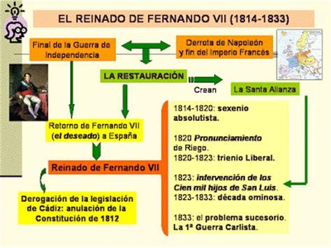 LA HISTORIA DEL MUNDO CONTEMPORÁNEO. CLAVES.: EL REINADO ...