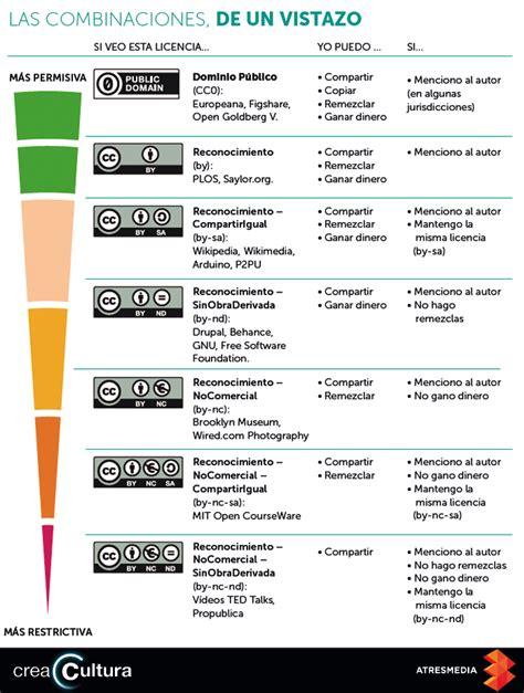 Las combinaciones en las licencias Creative Commons | Crea ...