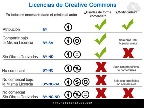 Licencias Creative Commons   Aprende Photoshop