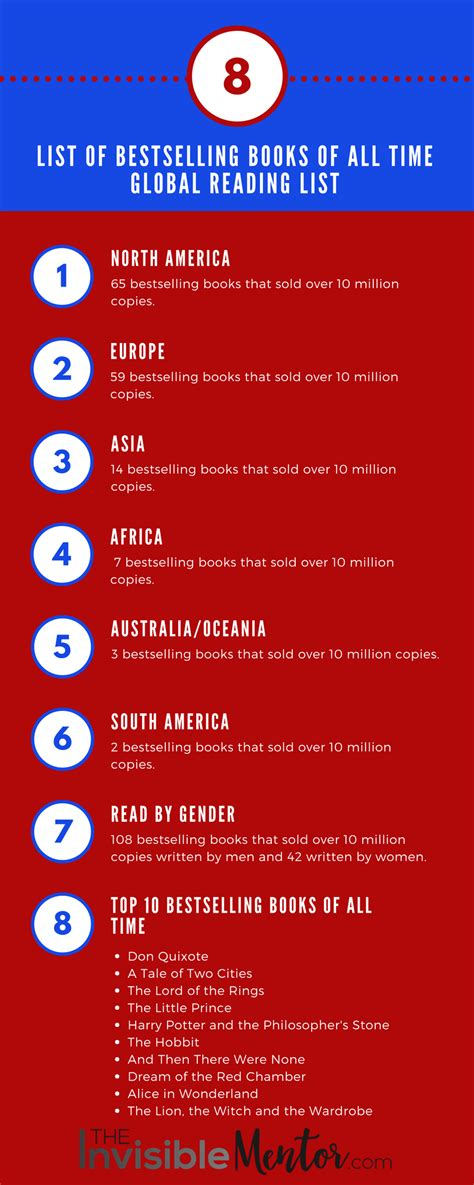 List of Bestselling Books of All Time That Sold More Than ...