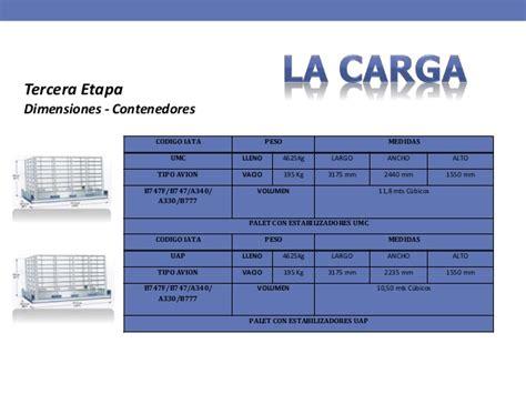 Logistica modulo de carga