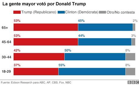 Los 3 gráficos que muestran entre qué votantes es más ...