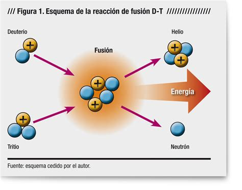 Nuclear Fusion Sun Diagram Particle Diagram ~ Elsavadorla