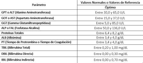 Perfil Hepático: Valores Normales de Hepatograma | TuChequeo