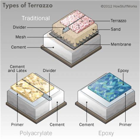 Polyacrylate Terrazzo   How Terrazzo Works | HowStuffWorks