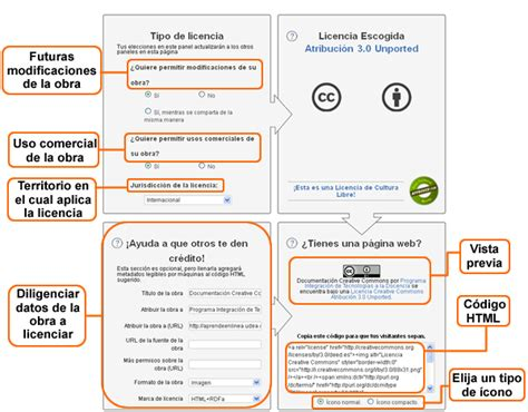 Pon una licencia Creative Commons en tu sitio web | Thp