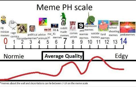 PSA: Normie/Beginner guide to understanding Dank Memes ...