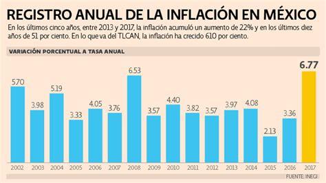 ¿Qué es y cómo se mide la inflación en México? | El Economista