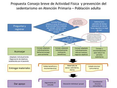 Salud y Prevención PAPPS: Consejo integral en estilo de ...