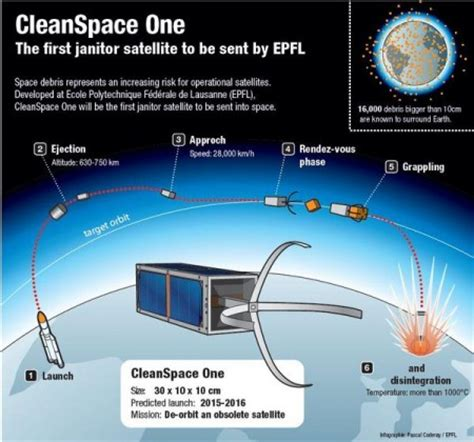 Space Janitor  satellite announced to clean up space debris